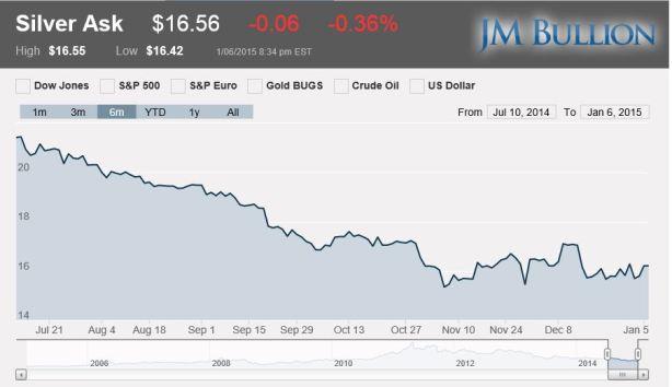 Today's Spot Price JM Bullion